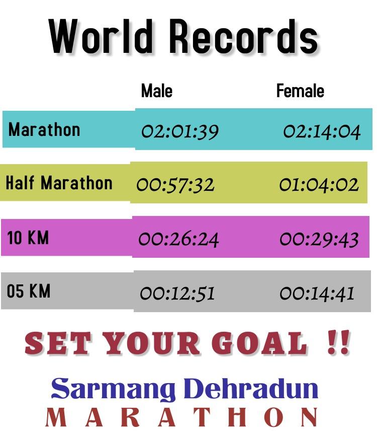 Road Running World Records